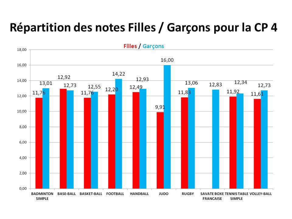 Différence Filles / Garçons CP 4 Filles / Garçons