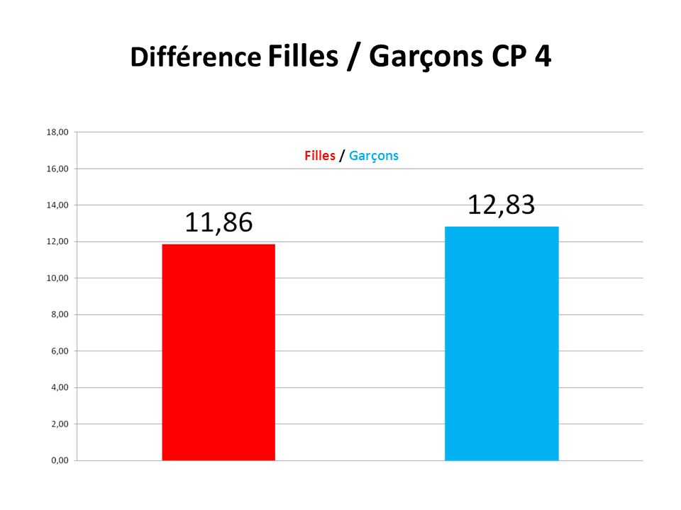 Répartition des notes Filles / Garçons pour la CP 5 Filles / Garçons