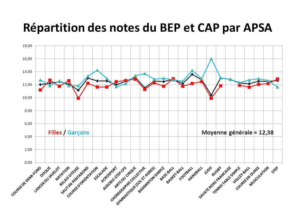 Répartition des notes du BEP et CAP par APSA Moyenne générale = 12,38Filles / Garçons