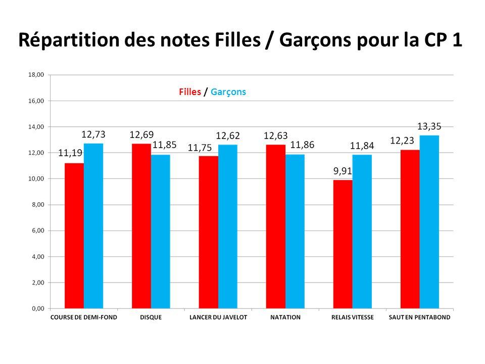 Répartition des notes Filles / Garçons pour la CP 1 Filles / Garçons