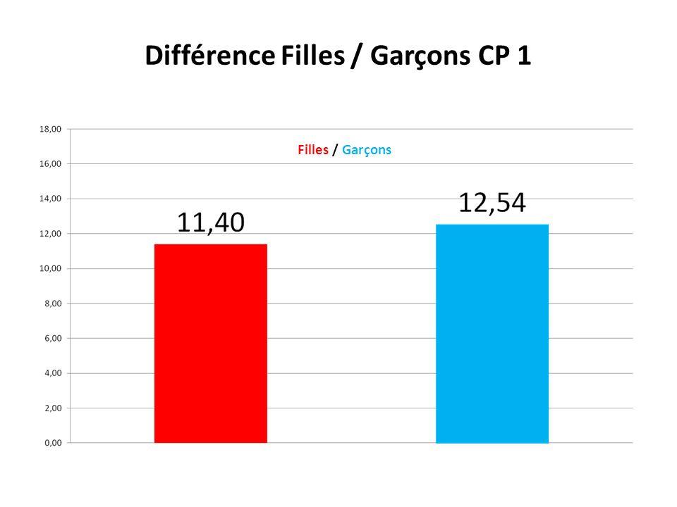 Répartition des notes Filles / Garçons pour la CP 2 Filles / Garçons