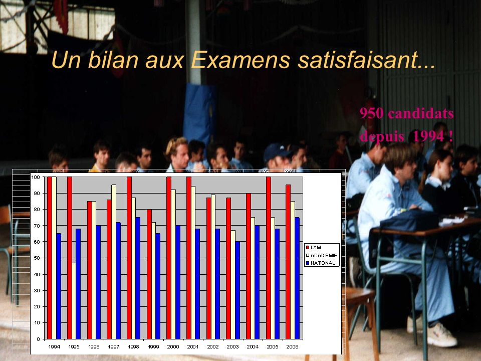 Un bilan aux Examens satisfaisant... 950 candidats depuis 1994 !