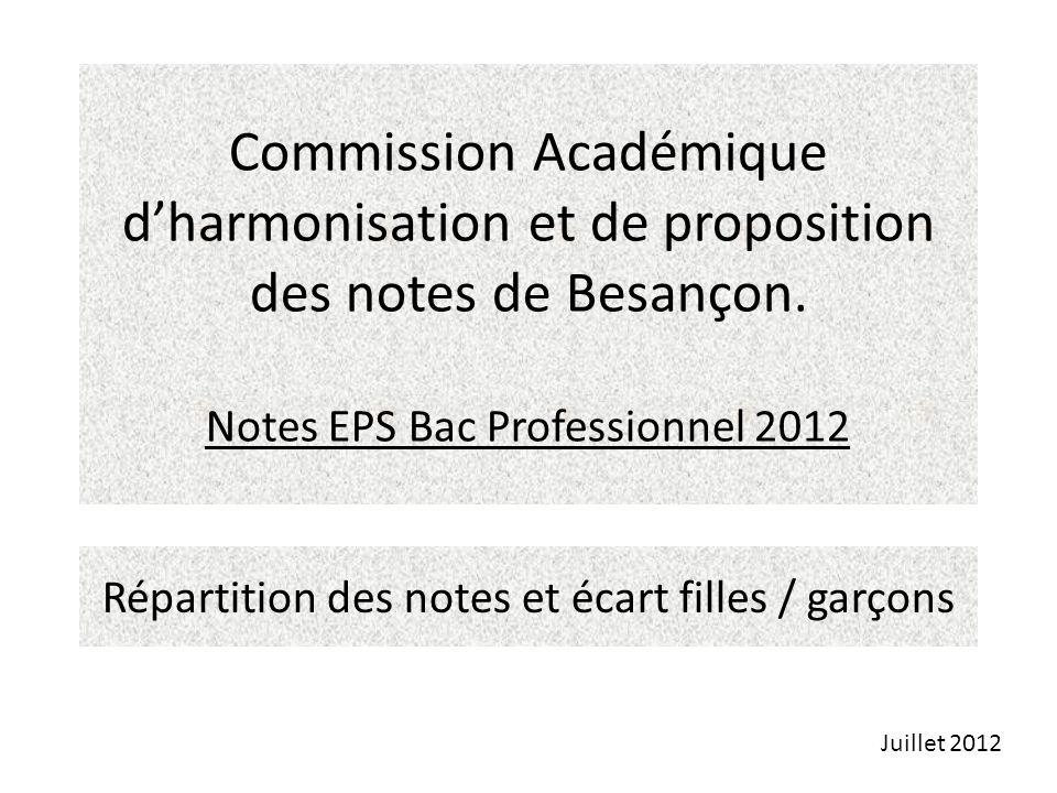 Commission Académique dharmonisation et de proposition des notes de Besançon. Notes EPS Bac Professionnel 2012 Répartition des notes et écart filles /