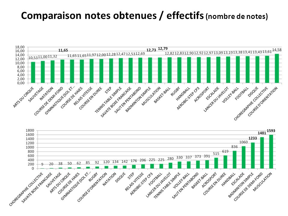Comparaison notes obtenues / effectifs (nombre de notes)