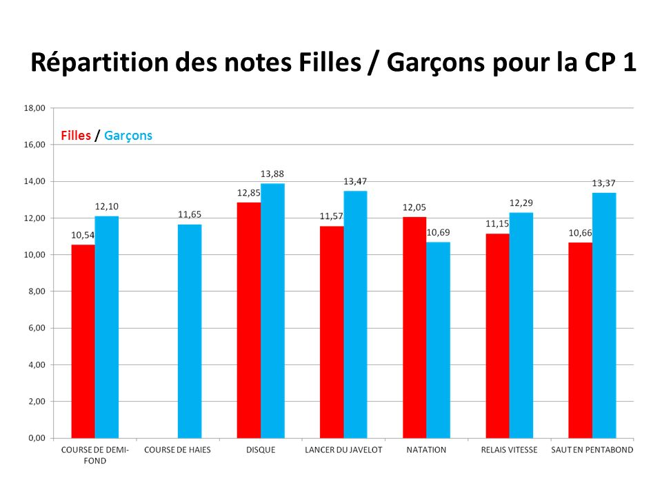 Comparaison notes obtenues / effectifs (nombre de notes) FILLES