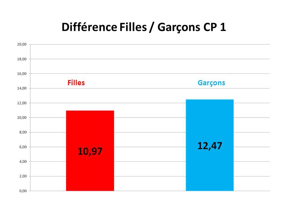 Différence Filles / Garçons CP 1 Filles Garçons
