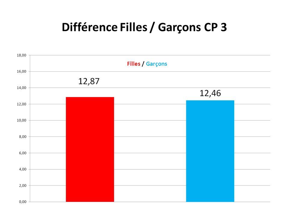 Différence Filles / Garçons CP 3 Filles / Garçons