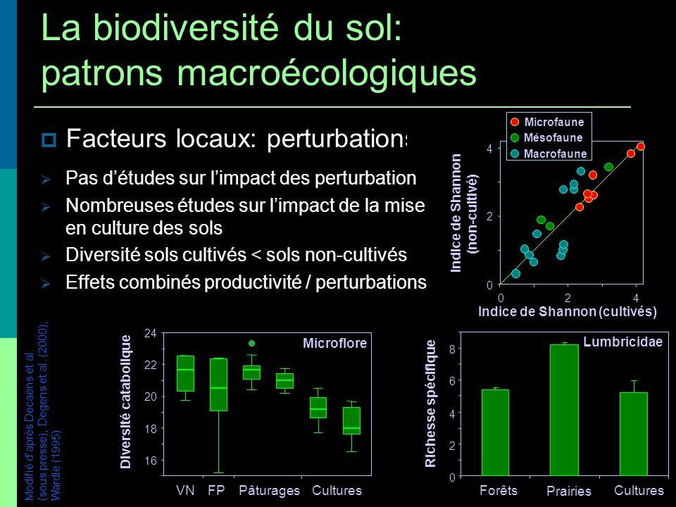 Facteurs locaux: perturbations / productivité Modifié daprès Decaëns et al. (sous presse), Degens et al. (2000), Wardle (1995) 0 2 4 6 8 Forêts Prairi
