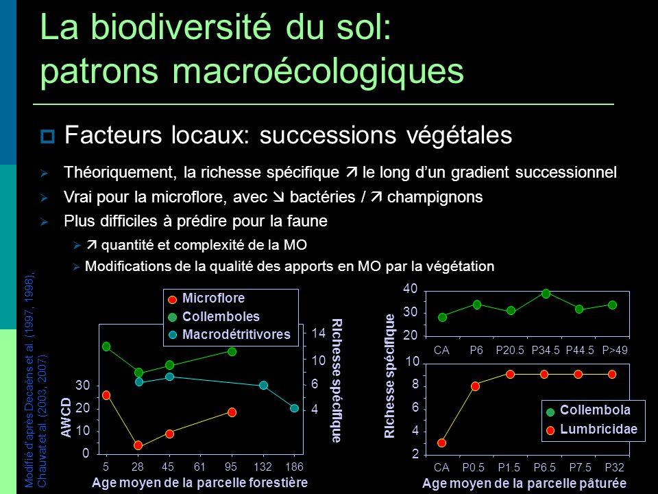 Facteurs locaux: successions végétales Modifié daprès Decaëns et al. (1997, 1998), Chauvat et al. (2003, 2007) Age moyen de la parcelle forestière 0 1