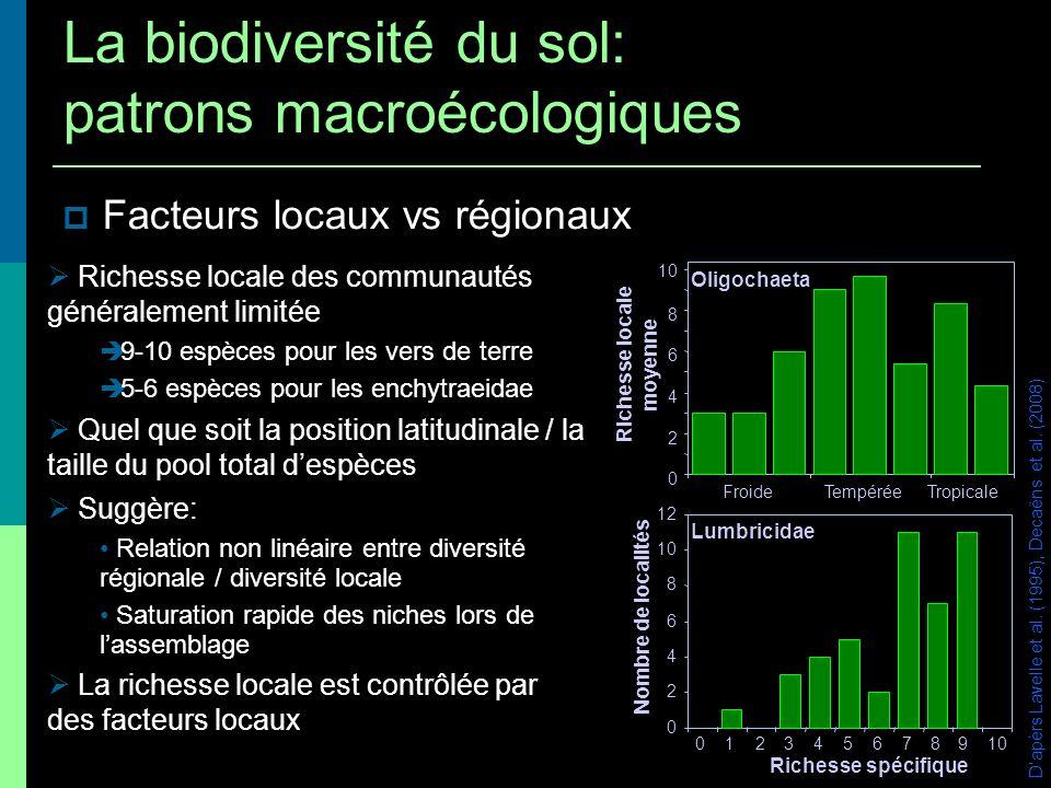 Facteurs locaux vs régionaux Dapèrs Lavelle et al. (1995), Decaëns et al. (2008) Richesse locale des communautés généralement limitée 9-10 espèces pou
