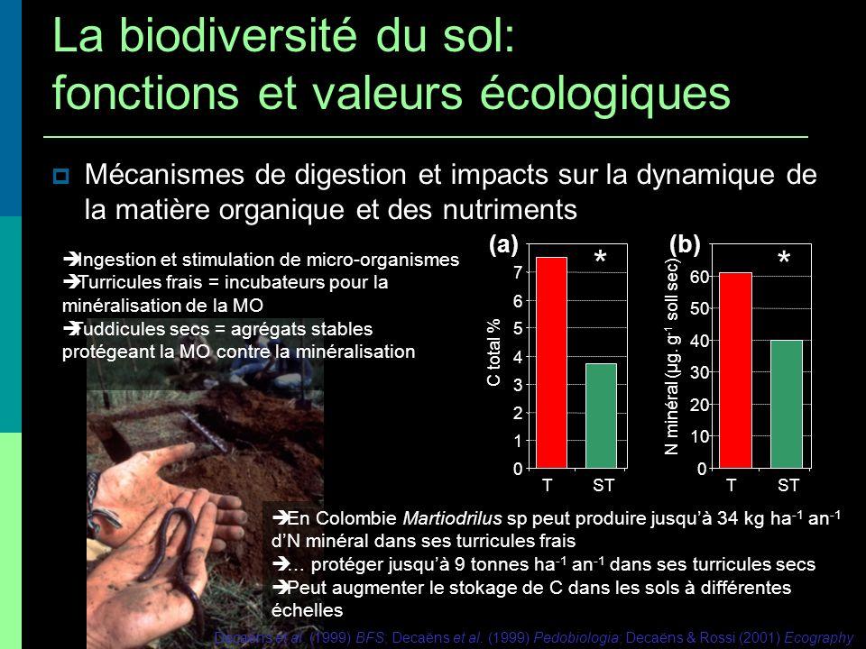 Mécanismes de digestion et impacts sur la dynamique de la matière organique et des nutriments 0 1 2 3 4 5 6 7 T ST C total % * (a) 0 10 20 30 40 50 60