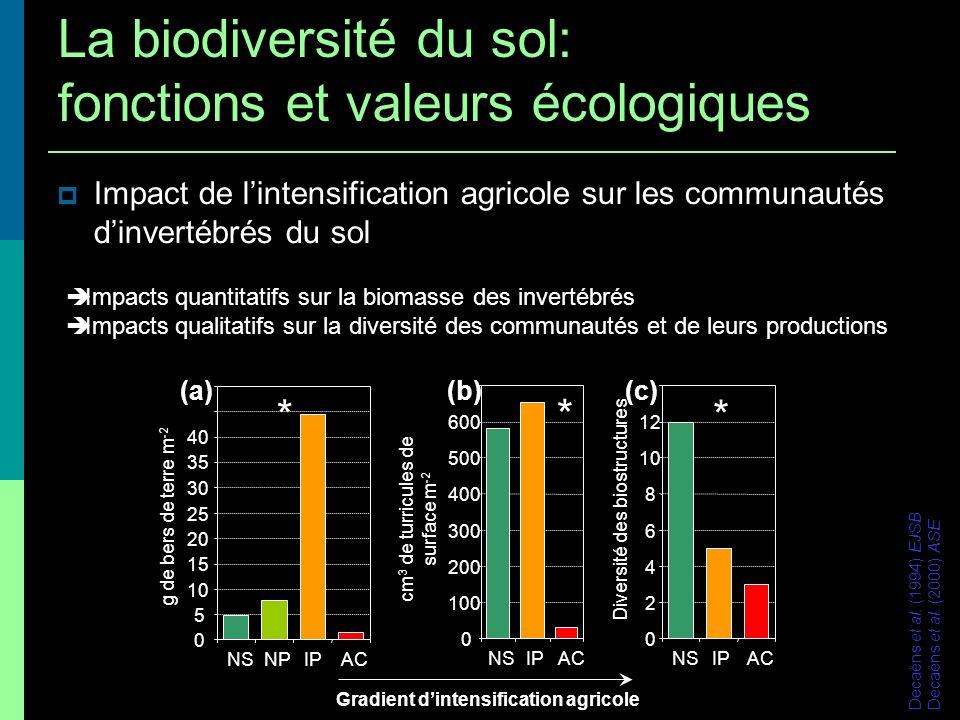 Impact de lintensification agricole sur les communautés dinvertébrés du sol 0 5 10 15 20 25 30 35 40 NSNPIP AC g de bers de terre m -2 * (a) 0 100 200