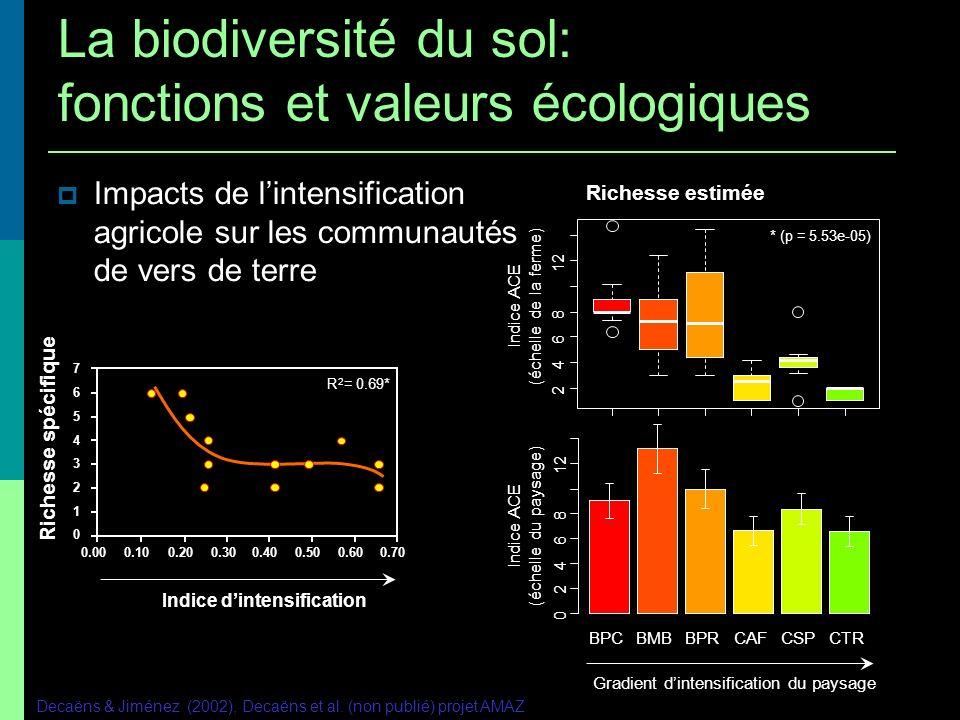 Impacts de lintensification agricole sur les communautés de vers de terre Decaëns & Jiménez (2002), Decaëns et al. (non publié) projet AMAZ R 2 = 0.69