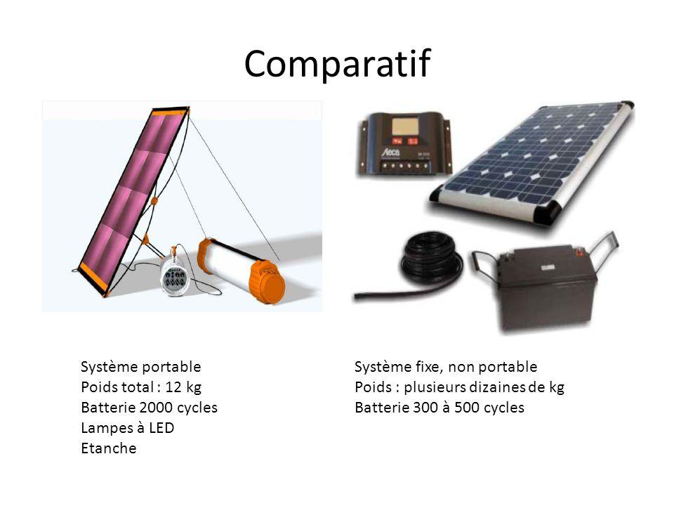Comparatif Système portable Poids total : 12 kg Batterie 2000 cycles Lampes à LED Etanche Système fixe, non portable Poids : plusieurs dizaines de kg
