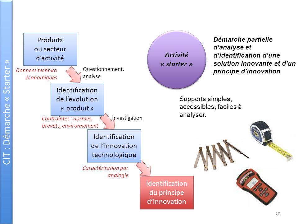 CIT : Démarche « Starter » Identification du principe dinnovation Questionnement, analyse Investigation Démarche partielle danalyse et didentification