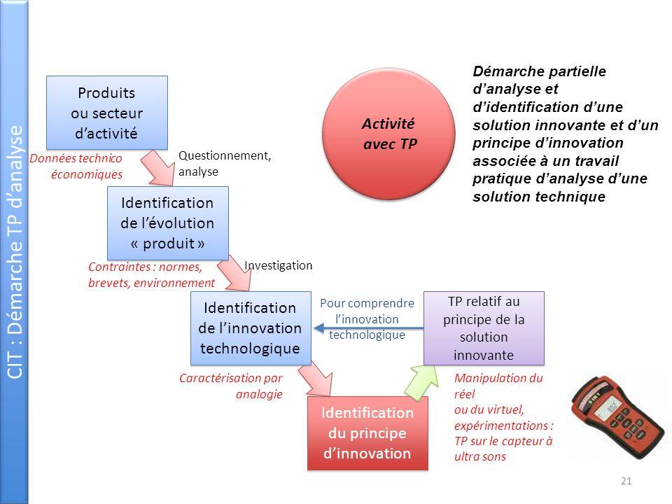 CIT : Démarche TP danalyse Identification du principe dinnovation Questionnement, analyse Investigation Démarche partielle danalyse et didentification