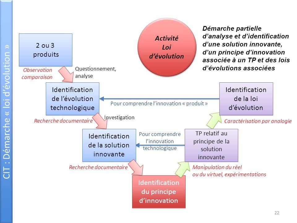 CIT : Démarche « loi dévolution » 2 ou 3 produits 2 ou 3 produits Identification de lévolution technologique Identification de la solution innovante I