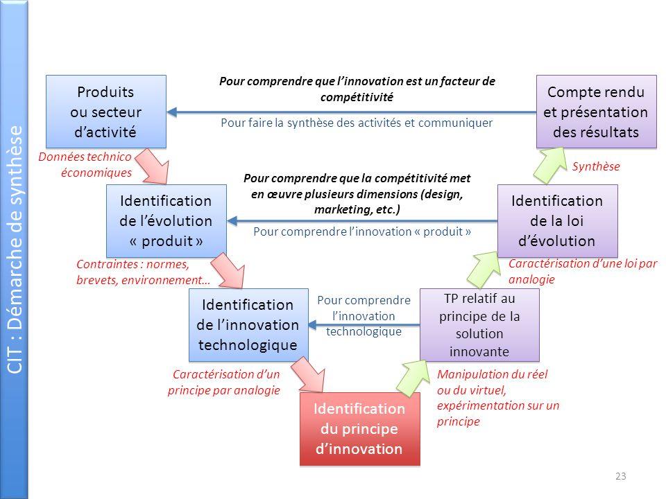 CIT : Démarche de synthèse Produits ou secteur dactivité Produits ou secteur dactivité Identification de lévolution « produit » Identification de linn