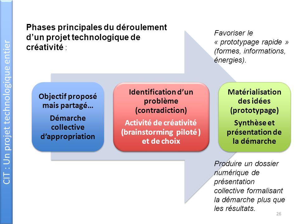 CIT : Un projet technologique entier Objectif proposé mais partagé… Démarche collective dappropriation Identification dun problème (contradiction) Act