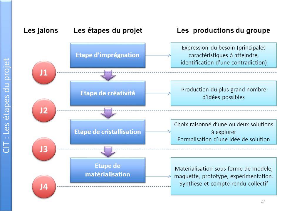 CIT : Les étapes du projet Etape dimprégnation Etape de créativité Etape de cristallisation Etape de matérialisation Expression du besoin (principales