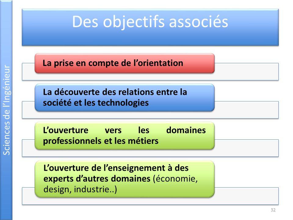 Des objectifs associés La prise en compte de lorientation La découverte des relations entre la société et les technologies Louverture vers les domaine