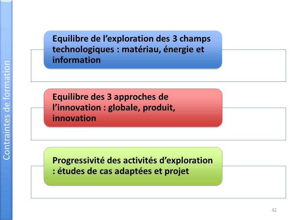 Equilibre de lexploration des 3 champs technologiques : matériau, énergie et information Equilibre des 3 approches de linnovation : globale, produit,