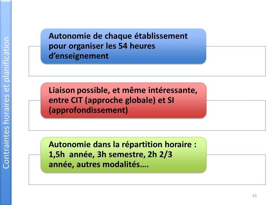 Autonomie de chaque établissement pour organiser les 54 heures denseignement Liaison possible, et même intéressante, entre CIT (approche globale) et S