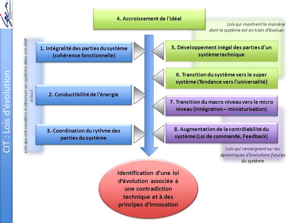 Lois qui renseignent sur les dynamiques dévolutions futures du système Lois qui montrent la manière dont le système est en train dévoluer. Lois qui on