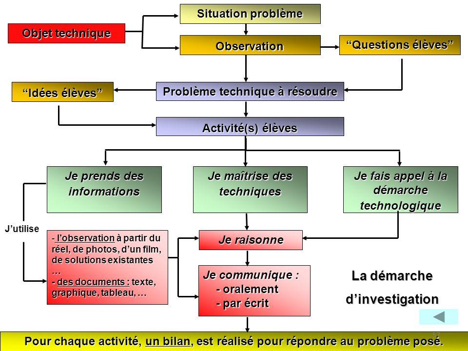 Situation problème Observation Problème technique à résoudre Pour chaque activité, un bilan, est réalisé pour répondre au problème posé. La démarche d