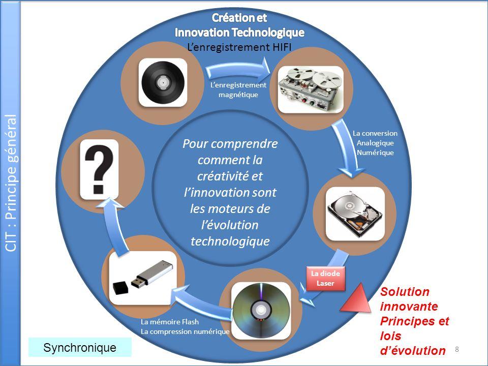 Principes dinnovation et lois dévolution Equivalent aux lois dévolutions en biologie, extraits de la théorie TRIZ, sans mise en œuvre des outils méthodologiques associés.