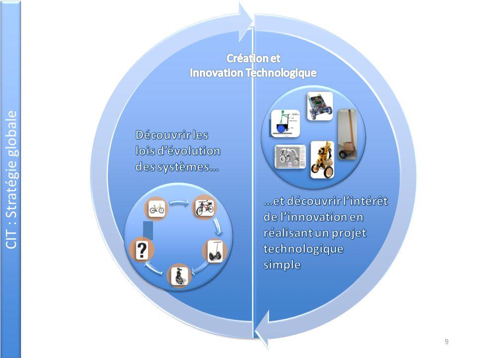 CIT : Démarche « Starter » Identification du principe dinnovation Questionnement, analyse Investigation Démarche partielle danalyse et didentification dune solution innovante et dun principe dinnovation Activité « starter » Supports simples, accessibles, faciles à analyser.
