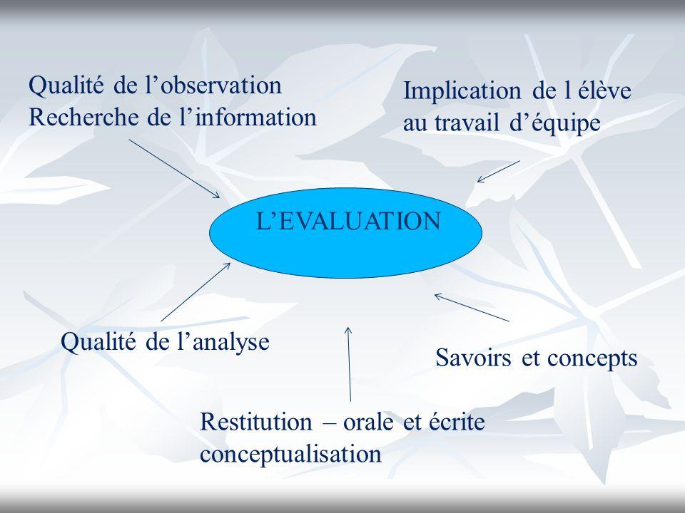 LEVALUATION Qualité de lobservation Recherche de linformation Restitution – orale et écrite conceptualisation Savoirs et concepts Implication de l élè