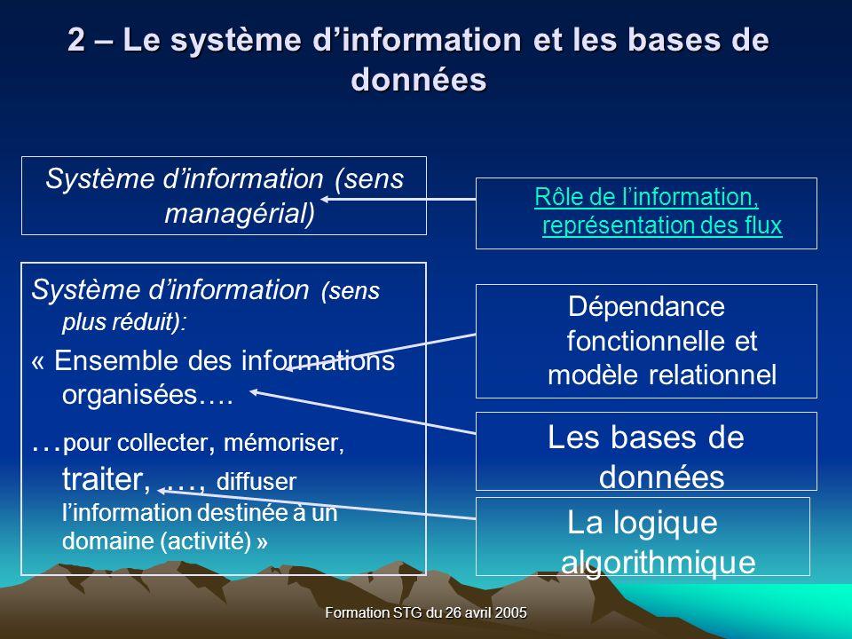 Formation STG du 26 avril 2005 Système dinformation (sens plus réduit): « Ensemble des informations organisées….