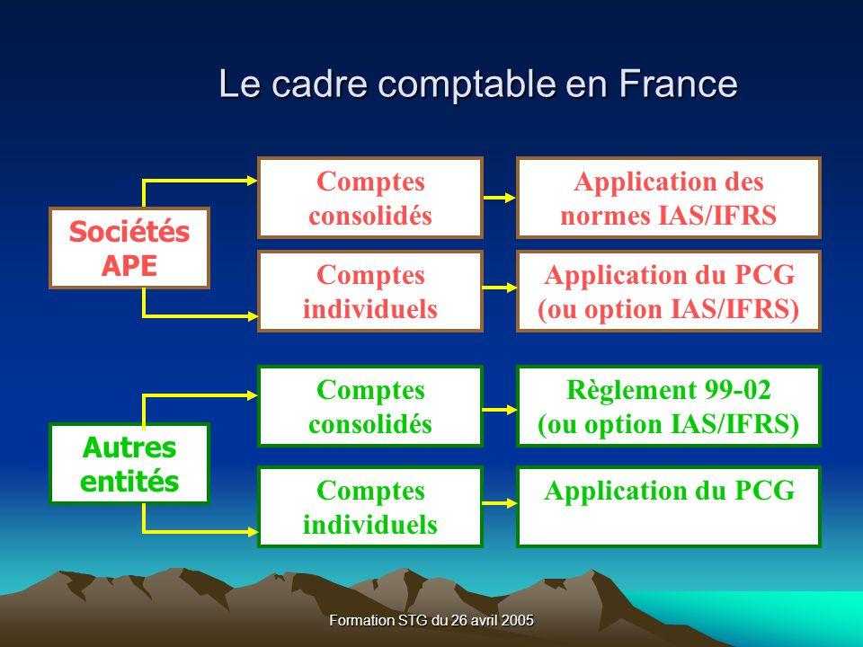 Formation STG du 26 avril 2005 Le cadre comptable en France Sociétés APE Comptes consolidés Comptes individuels Autres entités Comptes consolidés Comptes individuels Application des normes IAS/IFRS Application du PCG (ou option IAS/IFRS) Règlement 99-02 (ou option IAS/IFRS) Application du PCG