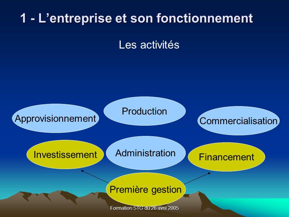 Formation STG du 26 avril 2005 Les activités Administration Approvisionnement Production Commercialisation Investissement Financement 1 - Lentreprise et son fonctionnement Première gestion