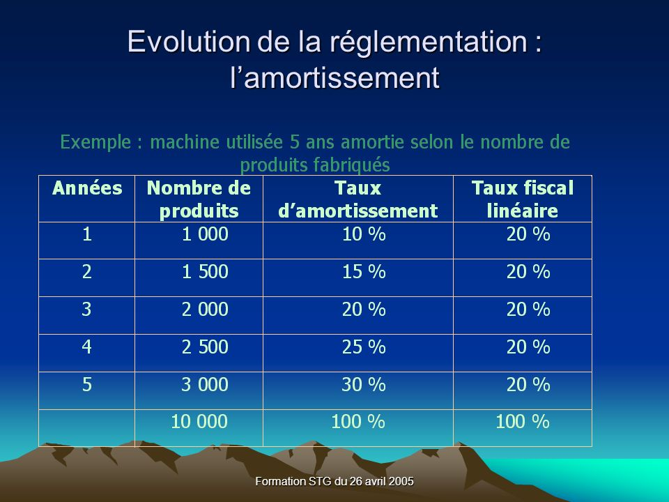 Formation STG du 26 avril 2005 Evolution de la réglementation : lamortissement