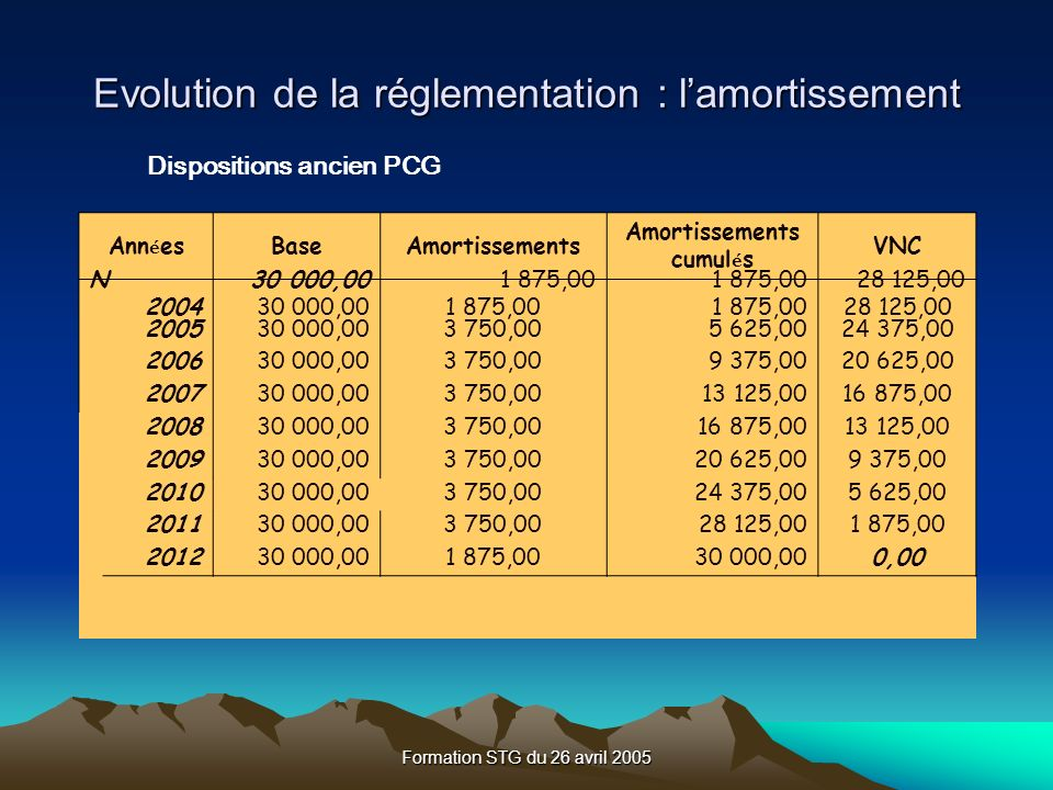 Formation STG du 26 avril 2005 Evolution de la réglementation : lamortissement Dispositions ancien PCG Ann é esBaseAmortissements Amortissements cumul