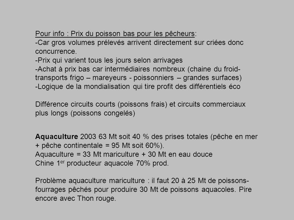 Pour info : Prix du poisson bas pour les pêcheurs: -Car gros volumes prélevés arrivent directement sur criées donc concurrence.