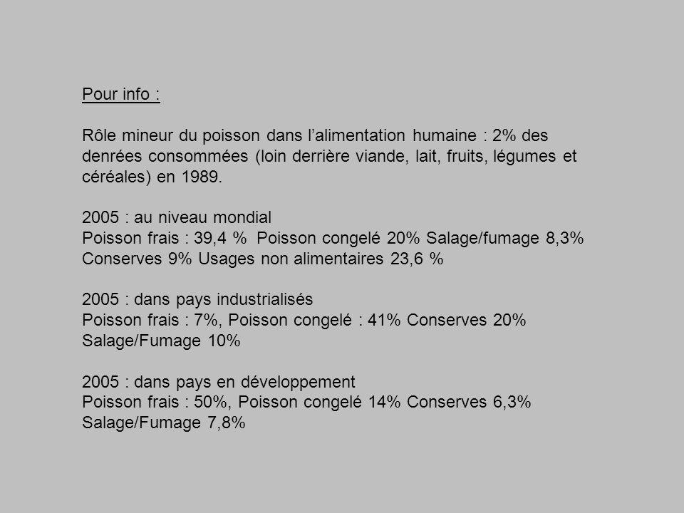 Pour info : Rôle mineur du poisson dans lalimentation humaine : 2% des denrées consommées (loin derrière viande, lait, fruits, légumes et céréales) en 1989.