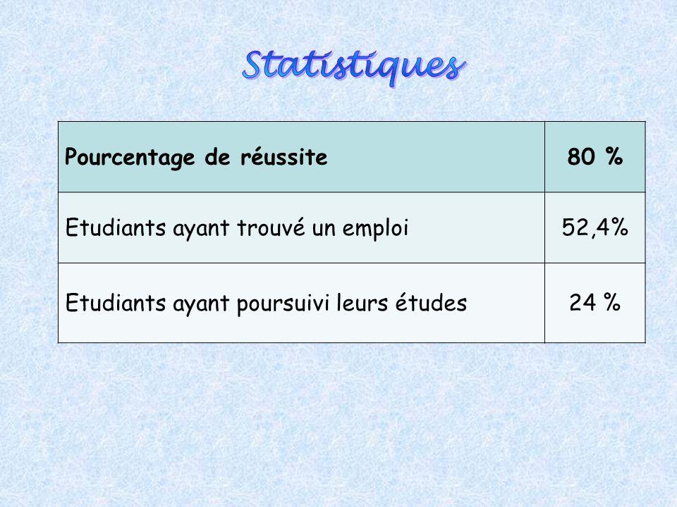 Pourcentage de réussite80 % Etudiants ayant trouvé un emploi52,4% Etudiants ayant poursuivi leurs études24 %