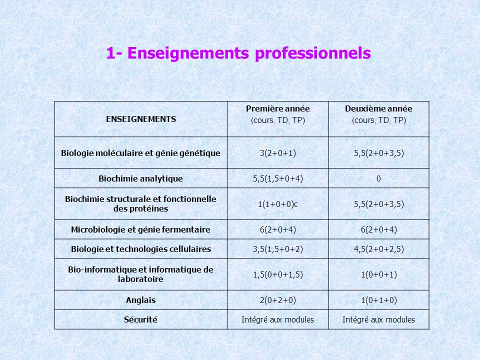 ENSEIGNEMENTS Première année (cours, TD, TP) Deuxième année (cours, TD, TP) Biologie moléculaire et génie génétique3(2+0+1)5,5(2+0+3,5) Biochimie anal