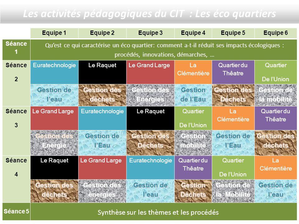 Les activités pédagogiques du CIT : Les éco quartiers Equipe 1Equipe 2Equipe 3Equipe 4Equipe 5Equipe 6 Séance 1 Séance 2 EuratechnologieLe RaquetLe Gr