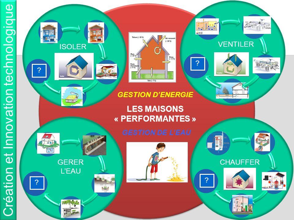 GESTION DENERGIE LES MAISONS « PERFORMANTES » GESTION DE LEAU ISOLER CHAUFFER VENTILER Création et Innovation technologique GERER LEAU ? ? ? ?
