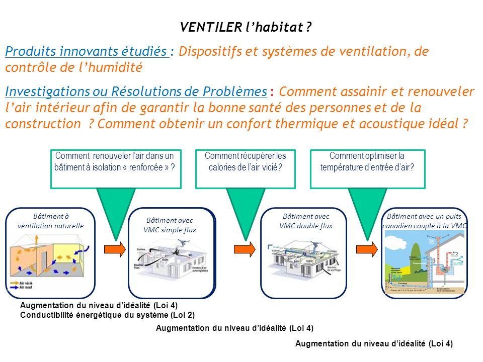 VENTILER lhabitat ? Produits innovants étudiés : Dispositifs et systèmes de ventilation, de contrôle de lhumidité Investigations ou Résolutions de Pro
