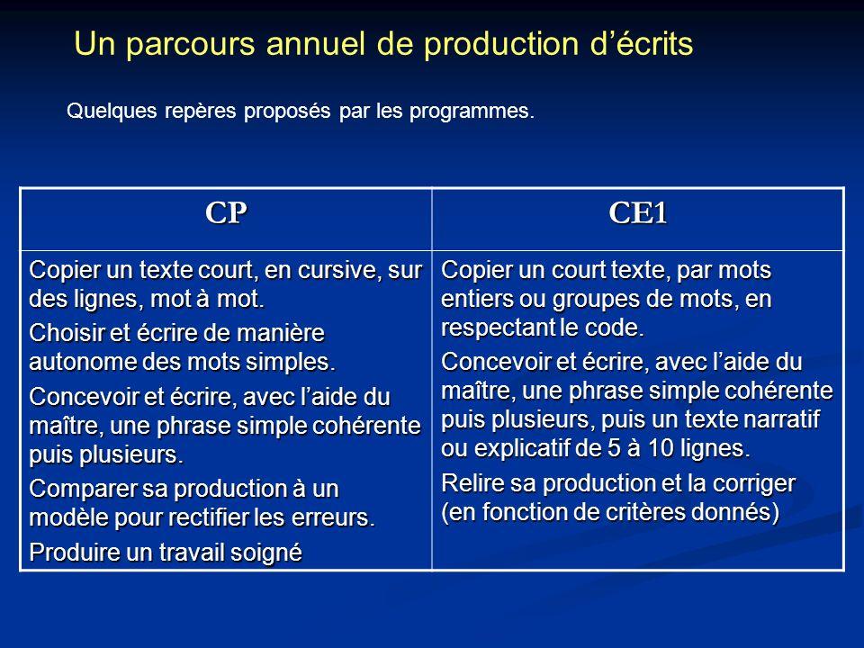 Un parcours annuel de production décrits Quelques repères proposés par les programmes. CPCE1 Copier un texte court, en cursive, sur des lignes, mot à