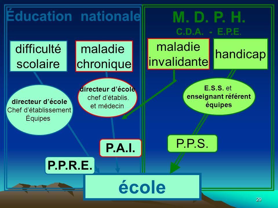 29 école maladie invalidante maladie chronique difficulté scolaire Éducation nationale M. D. P. H. C.D.A. - E.P.E. P.P.R.E. P.A.I. P.P.S. directeur dé