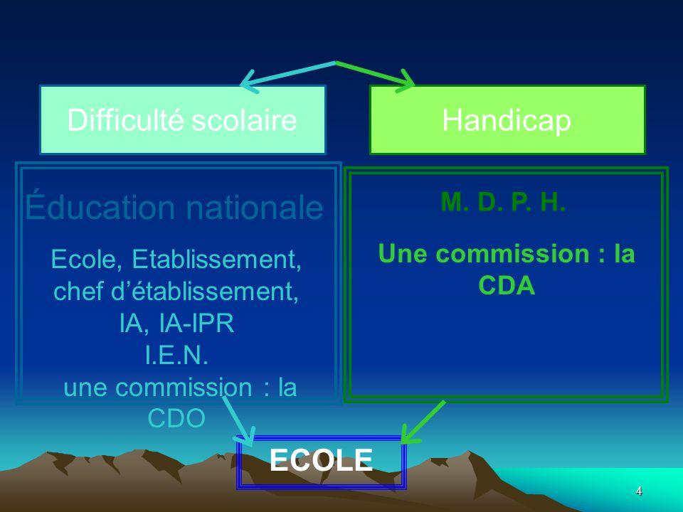 4 Difficulté scolaireHandicap M. D. P. H. Éducation nationale Ecole, Etablissement, chef détablissement, IA, IA-IPR I.E.N. une commission : la CDO Une