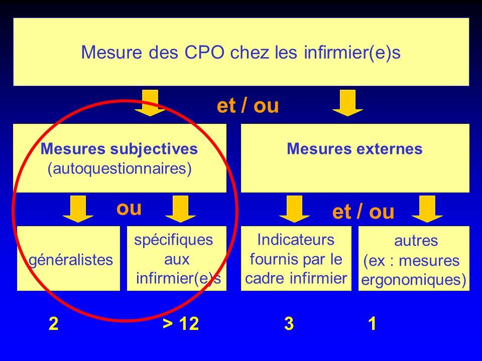 ou Mesure des CPO chez les infirmier(e)s Mesures subjectives (autoquestionnaires) Mesures externes généralistes et / ou spécifiques aux infirmier(e)s