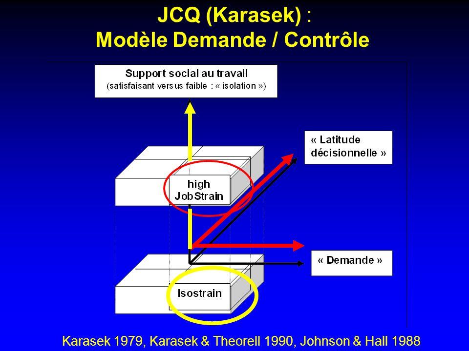 JCQ (Karasek) : Modèle Demande / Contrôle Karasek 1979, Karasek & Theorell 1990, Johnson & Hall 1988