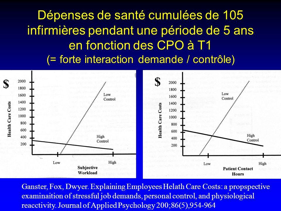 Dépenses de santé cumulées de 105 infirmières pendant une période de 5 ans en fonction des CPO à T1 (= forte interaction demande / contrôle) Ganster,